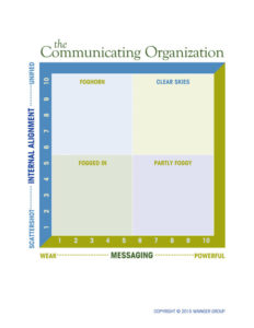 Communicating Org Diagnostic